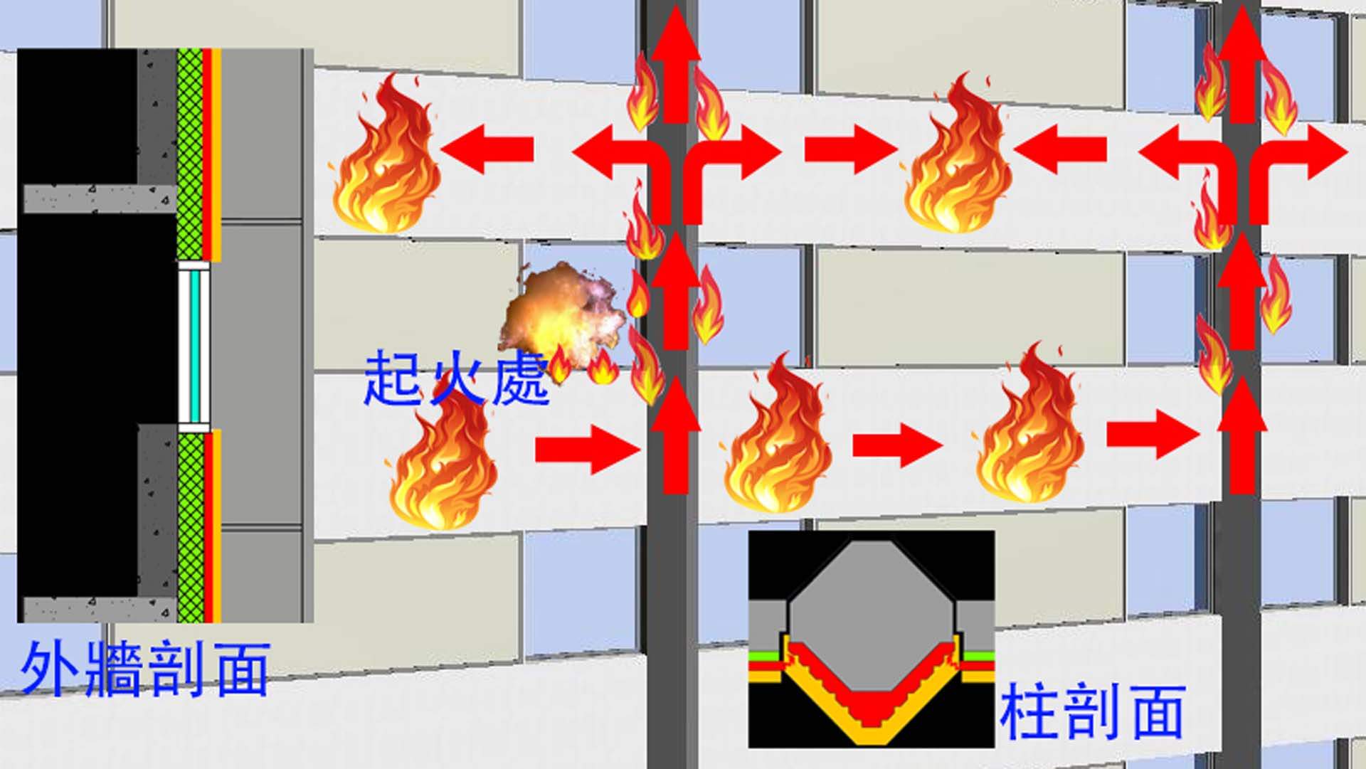 倫敦大火火勢蔓延路徑圖。主要為順著內層的空氣腔,並藉著垂直的煙囪效應迅速的擴展至其它樓層。圖中綠色為保溫層,黃色為裝飾面層,夾於中間的紅色即為空氣腔。